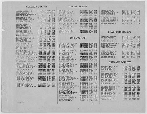 WWII Army Casualties: Florida   National Archives