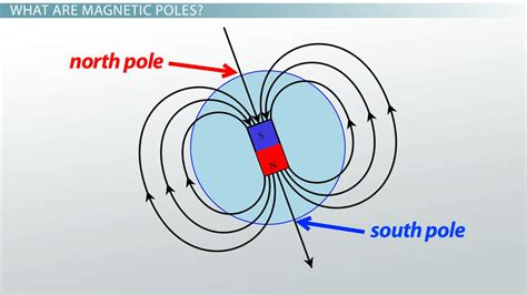Magnetic Poles: Definition & Shifts - Video & Lesson