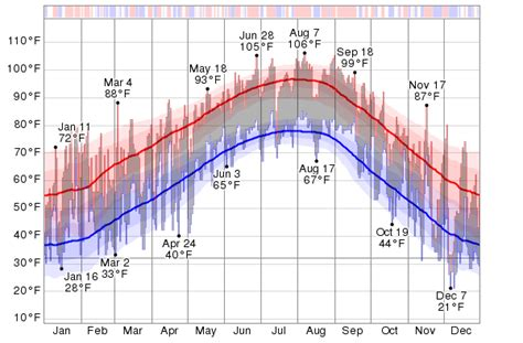 Historical Weather For 2013 in Dallas, Texas, USA