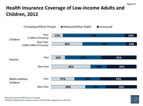THE UNINSURED A PRIMER 2013 – 1: How Did Most Americans