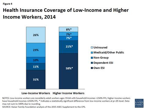 ACA Coverage Expansions and Low-Income Workers – Issue